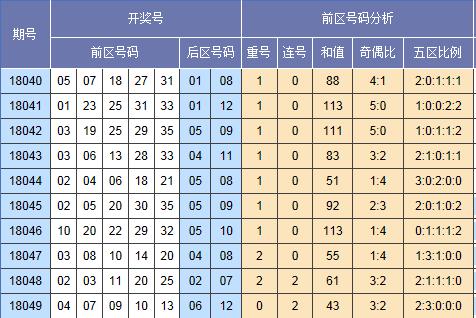 [云狂]大乐透18050期号码预测:龙头05防03