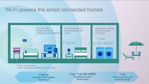 高通推出802.11ax芯片 提升Wi-Fi传输性能的照片 - 2