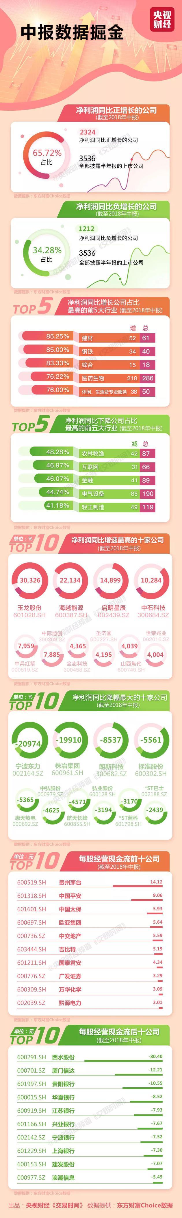 A股中报上市公司TOP10:最赚钱的是它 日赚近9亿