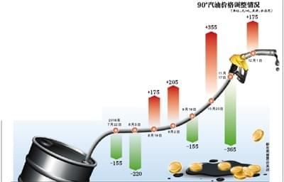 成品油价格上调 加一箱多花7.5元