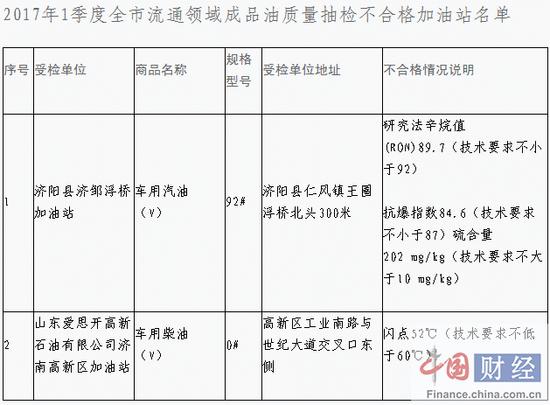 济南市工商局:1季度抽检成品油223个样品 不合格2个