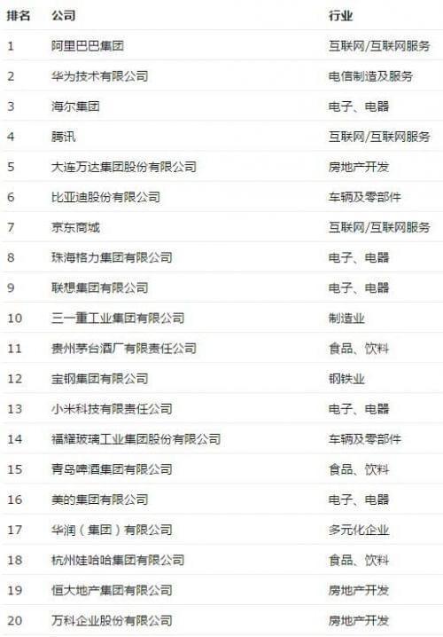 《财富》评最受赞赏中国公司:阿里华为海尔包揽前三
