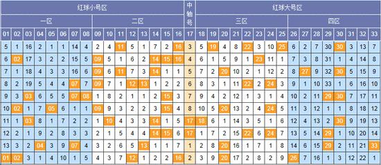 [花自在]双色球18082期关联号分析:本期重码看12