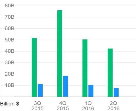 苹果近4个财务季度营收(绿色柱子)和净利润(蓝色柱子),单位:10亿美元