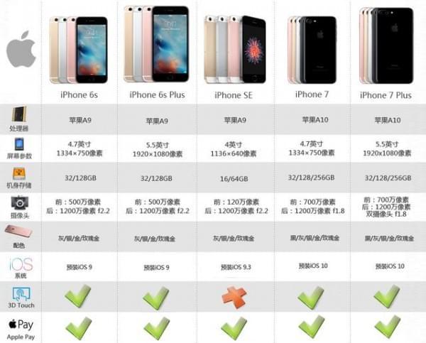 苹果iPhone 7下午预约 详细购买攻略在这里的照片 - 8