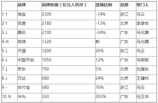 2016胡润品牌榜发布:淘宝首超腾讯 成最具价值中国品牌的照片 - 4