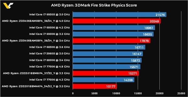 AMD Ryzen 8核/6核/4核跑分曝光的照片 - 3