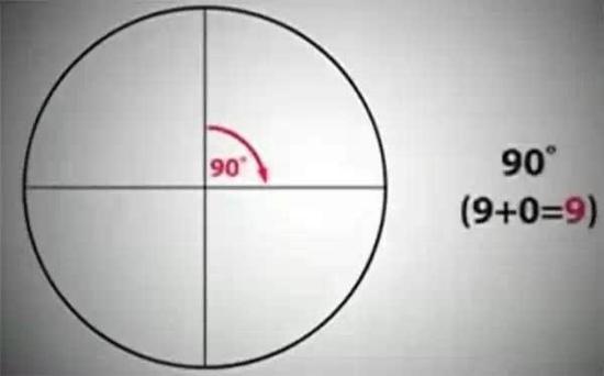 """把圆分成等分,其角度总是指向""""9"""""""