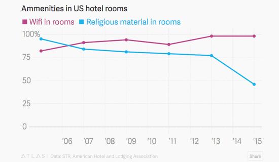 在美国,配圣经的酒店房间变少了,Wi-Fi变多了