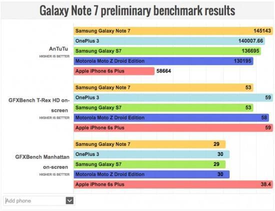 Galaxy Note 7跑分出炉:三星强力优化 较S7再提升6%的照片 - 2