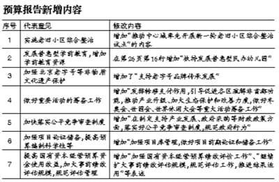 北京两会:打击电信网络诈骗写入政府工作报告