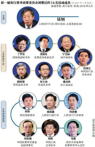 四个数字读懂央行货币政策委员会 金融专家全换血