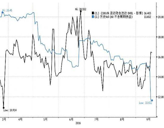 此外,周二黄金的60天历史波动率降至13个月以来最低水平(如上图)。且彭博汇总的数据显示,纽约商品交易所总成交量比100天同时段均值低45%,未平仓合约较7月份的创纪录水平减少14%。暗示在美联储和日本央行货币政策会议来临之际,市场参与度较低。