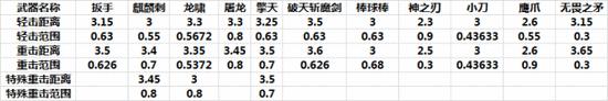 CF武器全方位测评 全民福利金砖对比解析