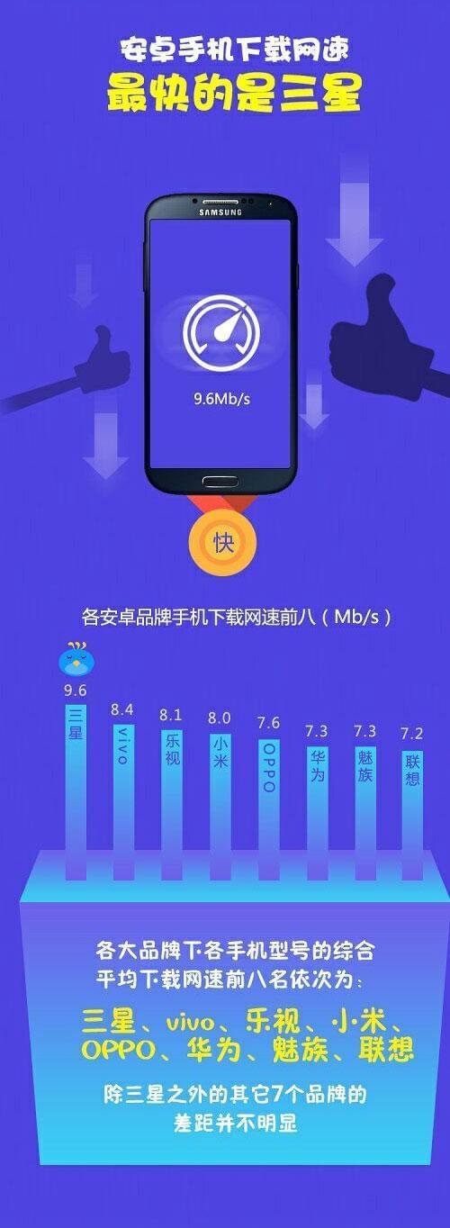 迅雷发布年中迅数榜:手机下载8Mb/s iPhone比安卓快50%的照片 - 7