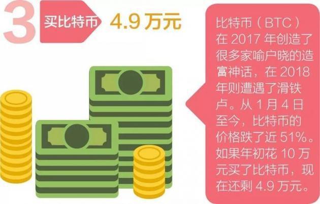 如果今年年初你用10万元买优发国际 现在还剩多少?