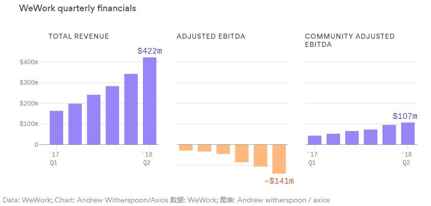 出资150亿到200亿美元 软银欲拿下Wework多数股权