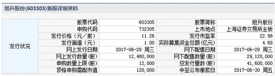 新股提示:国科微等2股申购 三孚股份今上市