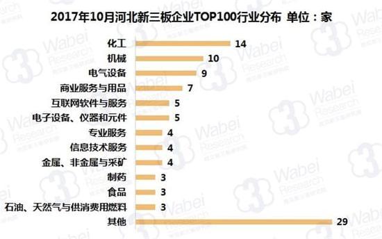 2017年10月河北新三板企业TOP100行业分布(挖贝新三板研究院制图)