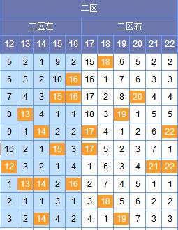 [谢尚全]双色球18122期区间分析:蓝球留意大码