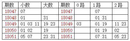 [龙天]双色球18052期分析:质数胆码19 23 29