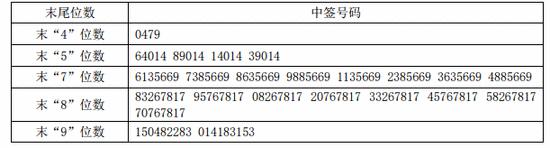 新股提示:中广天择今申购 朗新科技等3股上市