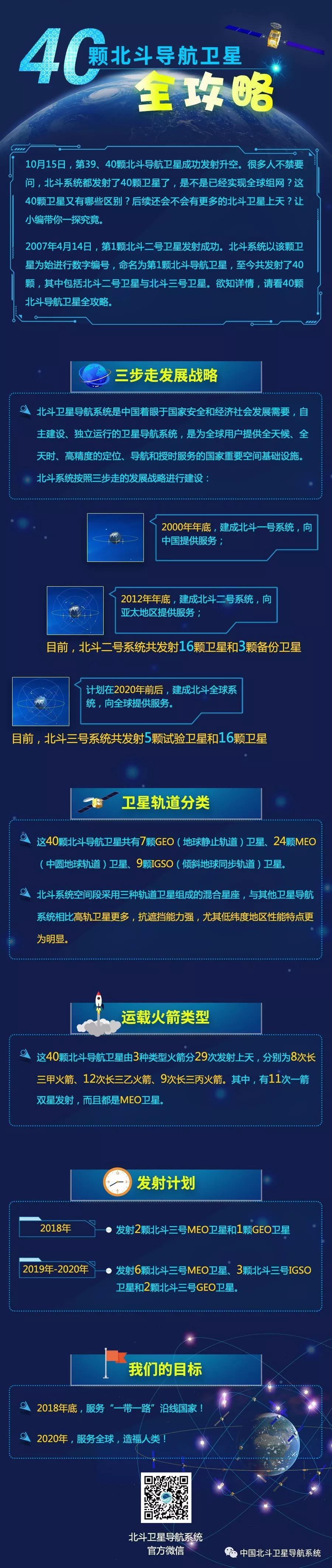 中国已发射40颗北斗卫星北斗芯片规模化应用