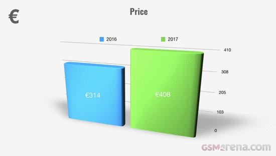 外媒总结2017年智能手机大趋势:均价涨30%