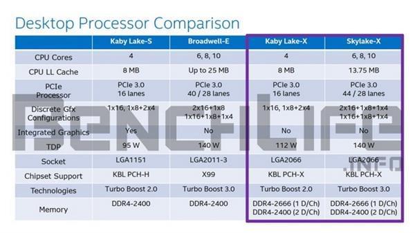 英特尔Kaby Lake-X、Skylake-X明年8月份发布的照片 - 2