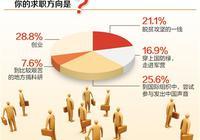 """大学毕业生求职调查:28.8%选择""""创业"""" 占比最大"""