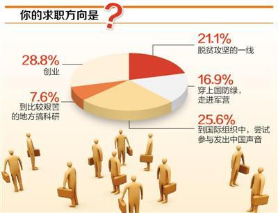 大学毕业生求职调查:28.8%选择创业 占比最大