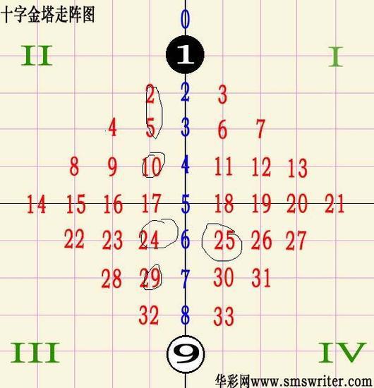 [英豪]双色球006期十字走阵法:防守尾1 2 5