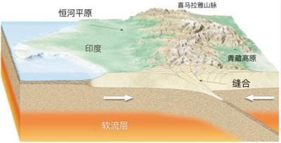 青藏高原究竟是如何形成的?科学家已争论百年
