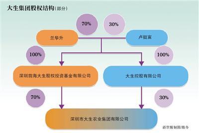 神秘民企大生集团:实控人与中国华信存多处交集