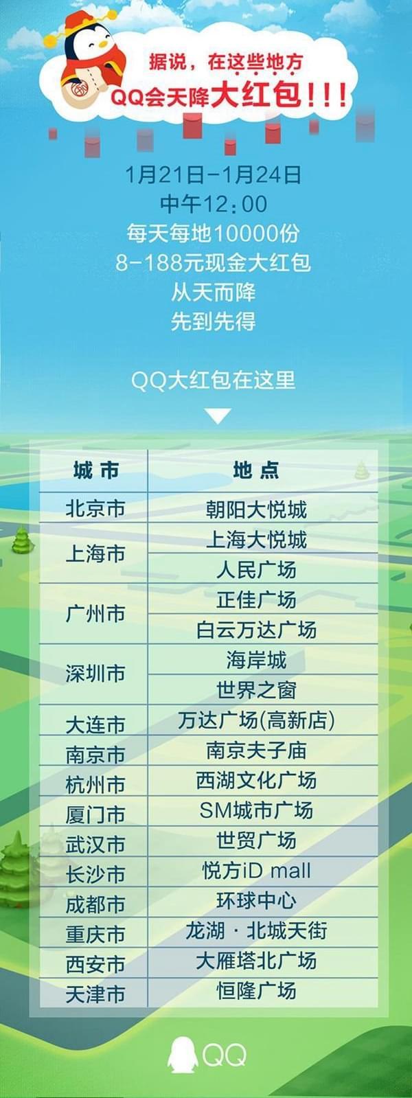 腾讯QQ天降红包首日:10小时1.27亿用户参与创新纪录的照片