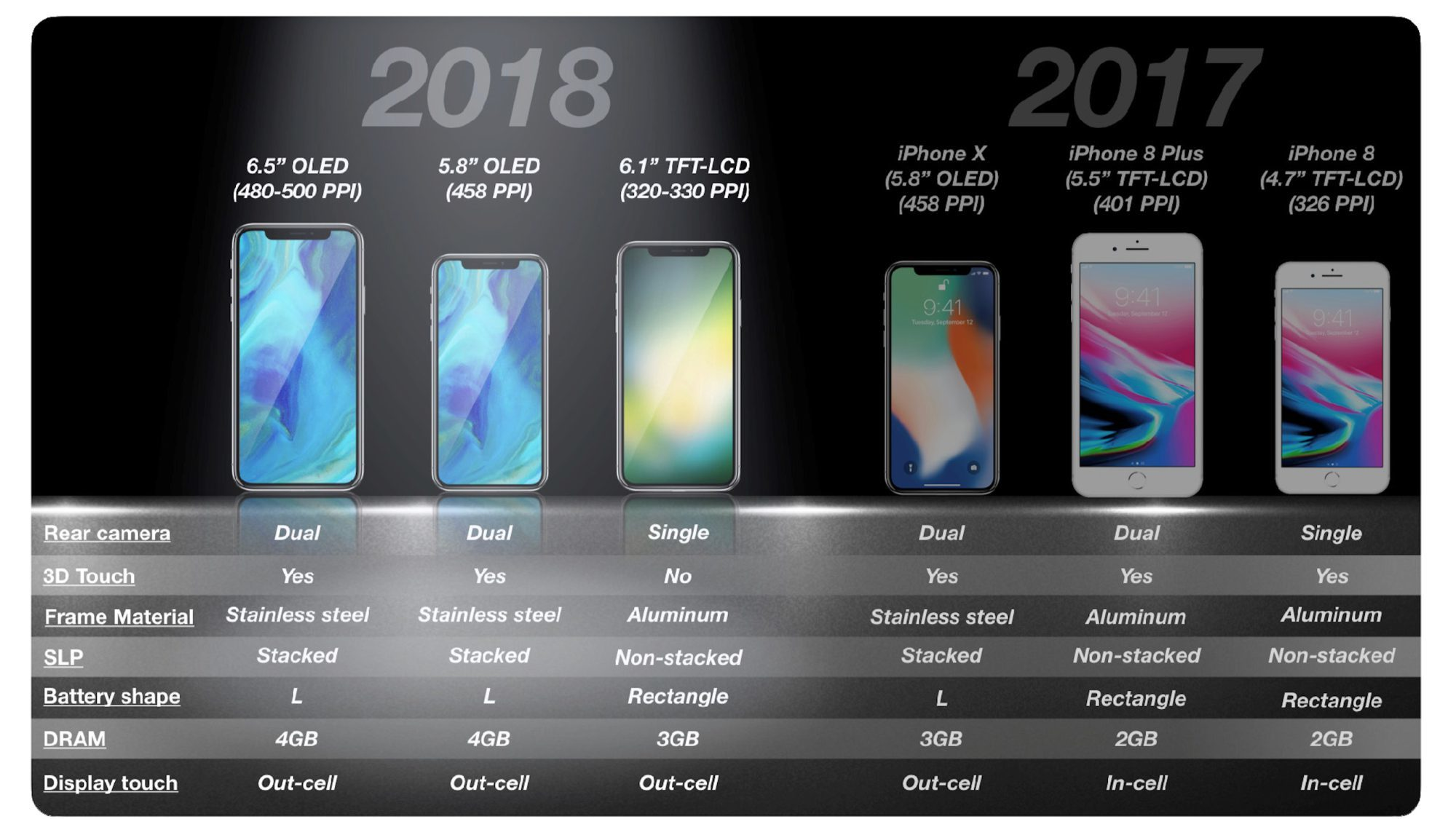 郭明錤预计苹果今年推三款新iPhone,不放弃LCD屏
