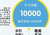 广东高校开发小程序督促学生锻炼 日行万步才达标