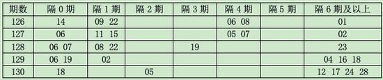 [程程]双色球18131期遗漏分析:隔1期码看06 19
