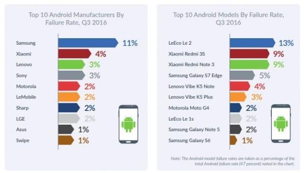 报告显示Android设备比iPhone更可靠的照片 - 3