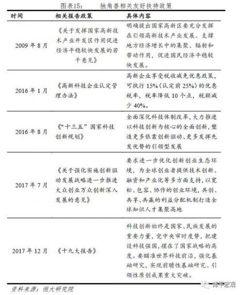 附录:中国独角兽名单