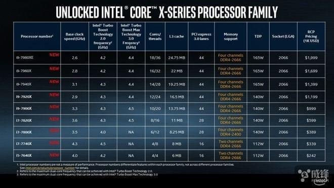 英特尔公布新i9处理器 不适用于iMac Pro