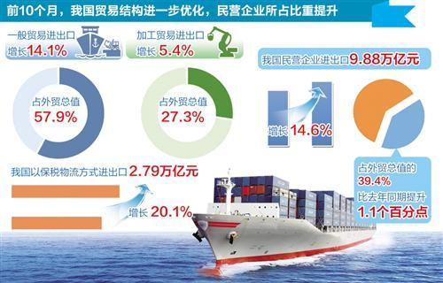 前10个月中国外贸进出口增长11.3% 贸易顺差收窄26.1%