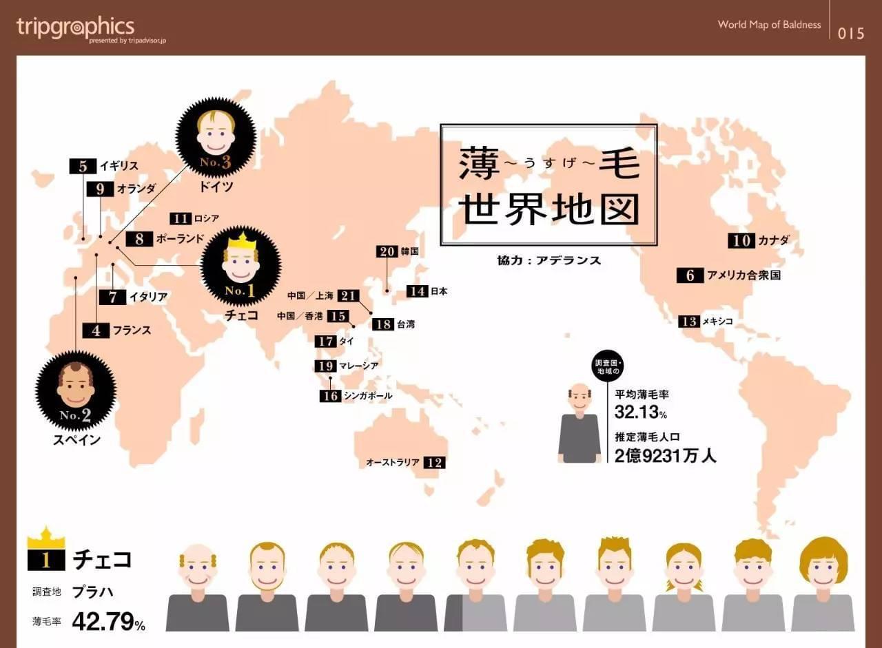 世界上秃顶最严重的城市,上海排名21