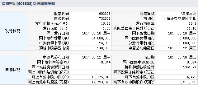 得邦照明等两新股3月30日上市定位分析