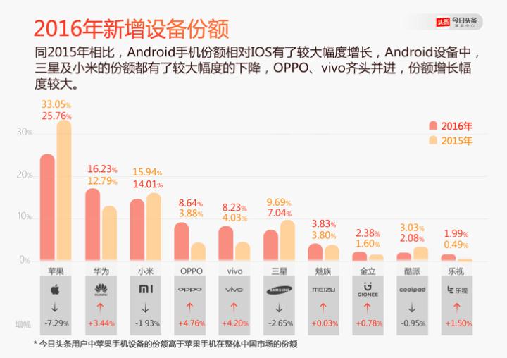 今日头条发布2016年手机报告:OPPO增长最快的照片 - 2