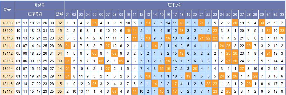 [韩鸷]双色球118期黄金点分析:蓝球三码08 10 12