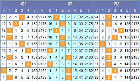 [筱杉]双色球17132期定位分析:红一03 06