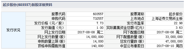 新股提示:起步股份等3股申购 嘉诚国际等3股上市