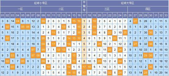 [郝枫]双色球18080期分区预测:二区看01路
