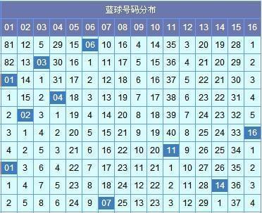 [苏会文]双色球第17106期预测(上期中3红)